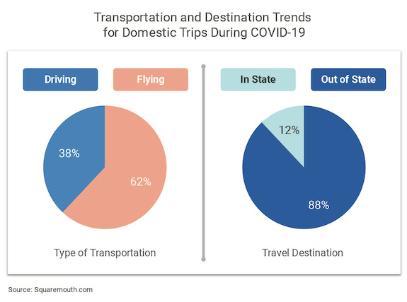 Two pie charts showing transportation and destination trends for domestic travel during COVID-19