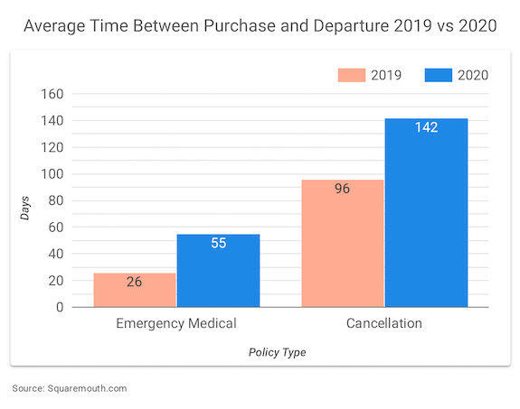 Graph showing the Average Time Between Purchase and Departure 2019 vs 2020 for Emergency Medical and Cancellation Style Policies