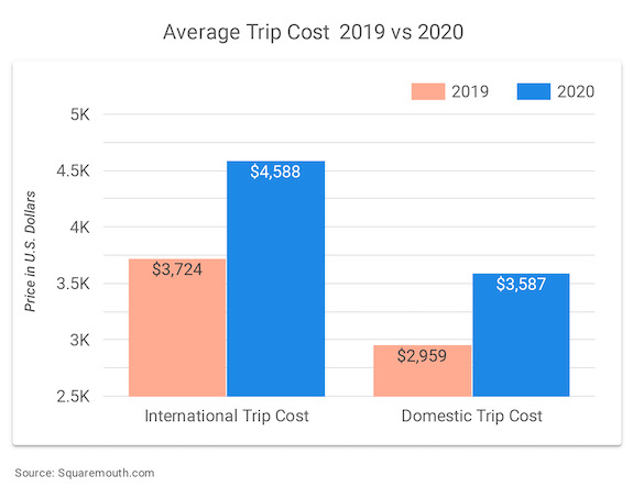 Graph showing the Average Trip Cost  2019 vs 2020 in US Dollars for Domestic Trips and International Trips